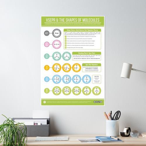 VSEPR & die Formen von Molekülen Poster