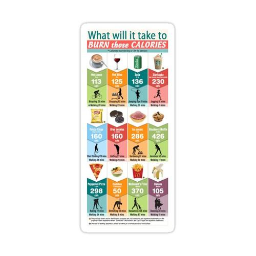 Was braucht es, um diese Kalorien zu verbrennen? Sticker