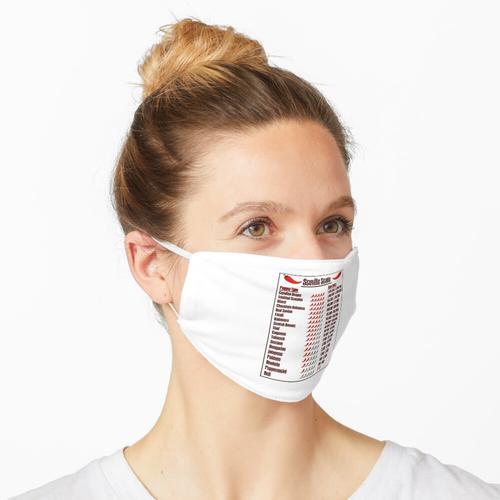 Scoville Scale Of Heat Units Maske